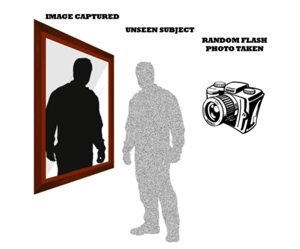 Graphic showing a ghost image captured in a reflective mirror, an unseen subject and a camera with title random flash photo taken