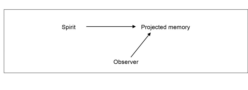 Memory Matrix chart - Spirit to projected memory to observer
